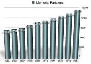 Memorial Partakers